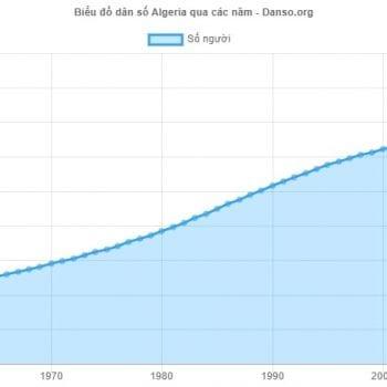 dân số algeria 2019, dân số algeria, dân số algeria 2018, dân số của algeria, dân số ở algeria, dân số nước algeria