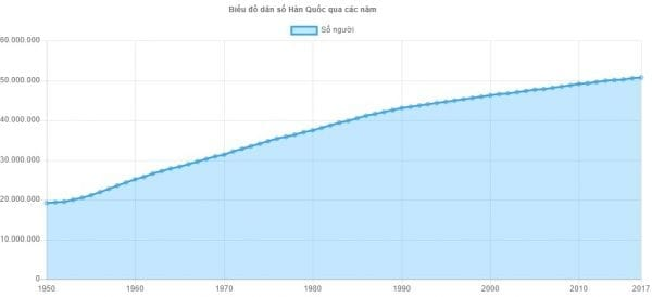 dân số hàn quốc là bao nhiêu, dân số hàn quốc giảm, dân số hàn quốc 2020, dân số hàn quốc năm 2020, dân số hàn quốc hiện nay, dân số hàn quốc bao nhiêu, dân số của hàn quốc, tổng dân số của hàn quốc, dân số ở hàn quốc, tổng dân số hàn quốc