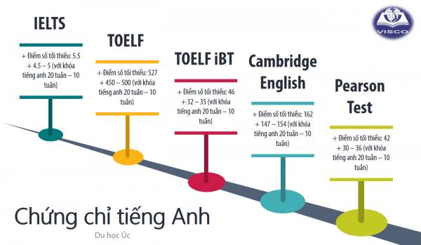 Người du học Úc phải đảm bảo yêu cầu về trình độ tiếng Anh