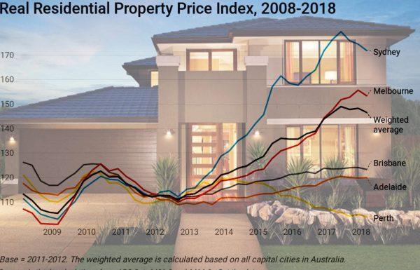 Giá nhà ở Úc thay đổi rõ rệt theo từng năm